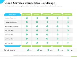 Cloud Service Providers Cloud Services Landscape Pricing Transparency Ppt Icons