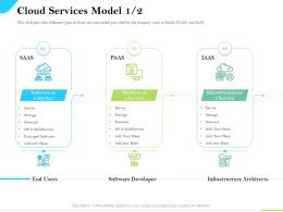 Cloud Service Providers Cloud Services Model Storage Serever Ppt Powerpoint Pictures