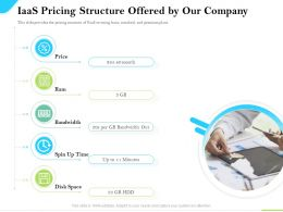 Cloud Service Providers Iaas Pricing Structure Offered By Our Company Bandwidth Ppt Slides