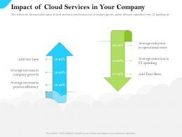 Cloud Service Providers Impact Of Cloud Services In Your Company Process Efficiency Ppt Slides