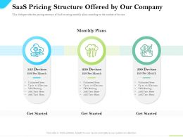 Cloud Service Providers Saas Pricing Structure Offered By Our Company Unlimited Sites Ppt Slides