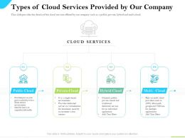 Cloud Service Providers Types Of Cloud Services Provided By Our Company Hybrid Ppt Slides