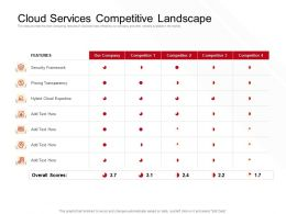 Cloud Services Competitive Landscape Features Ppt Powerpoint Presentation Inspiration Example