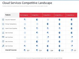 Cloud Services Competitive Landscape M2705 Ppt Powerpoint Presentation Portfolio Themes