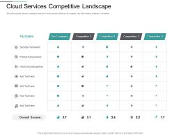 Cloud Services Competitive Landscape M2822 Ppt Powerpoint Presentation Outline Format
