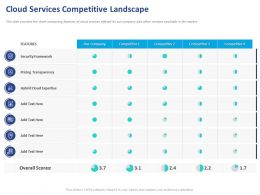 Cloud Services Competitive Landscape Ppt Powerpoint Presentation Icon Visuals