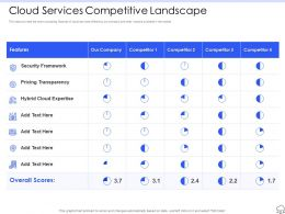 Cloud Services Competitive Landscape Ppt Powerpoint Professional Slides