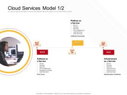 Cloud Services Model Add Text Ppt Powerpoint Presentation Slides Example