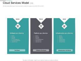 Cloud Services Model Developer M2823 Ppt Powerpoint Presentation Infographics Graphics Example