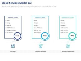 Cloud Services Model Developer Ppt Powerpoint Presentation Infographics Brochure