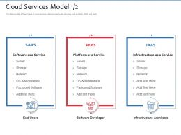 Cloud Services Model Middleware Ppt Powerpoint Presentation Icon Inspiration