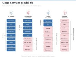 Cloud Services Model Runtime Ppt Powerpoint Presentation Icon Guide