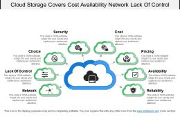 Cloud Storage Covers Cost Availability Network Lack Of Control