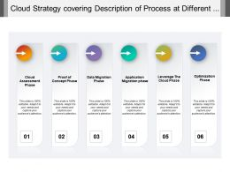 Cloud Strategy Covering Description Of Process At Different Phases Of Assessment Migration And Optimization
