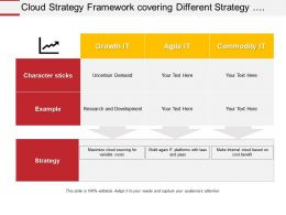 Cloud Strategy Framework Covering Different Strategy And Characteristics Of Different Segments