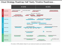 Cloud Strategy Roadmap Half Yearly Timeline Readiness Questionnaire Compliance Review