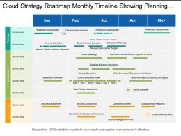 Cloud Strategy Roadmap Monthly Timeline Showing Planning Workshops And Infrastructure