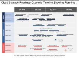 Cloud Strategy Roadmap Quarterly Timeline Showing Planning Infrastructure And Implementation