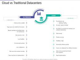 Cloud Vs Traditional Datacenters Public Vs Private Vs Hybrid Vs Community Cloud Computing