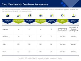 Club Membership Database Assessment Certified Ppt Powerpoint Presentation Styles Example