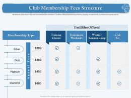 Club Membership Fees Structure Type Kit Ppt Powerpoint Presentation Model Good