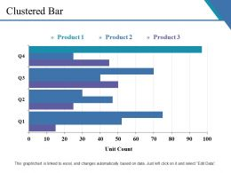 Clustered Bar Presentation Examples