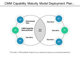 Cmm Capability Maturity Model Deployment Plan Search Engine Optimization Cpb