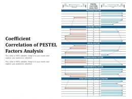 Coefficient Correlation Of PESTEL Factors Analysis