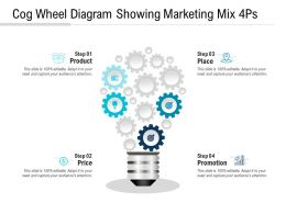 Cog Wheel Diagram Showing Marketing Mix 4Ps