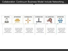 Collaboration Continuum Business Model Include Networking Coordinating And Cooperating