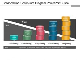 Collaboration Continuum Diagram Powerpoint Slide