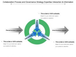 Collaboration Process And Governance Strategy Expertise Interaction And Information