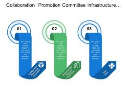 Collaboration Promotion Committee Infrastructure Support Committee