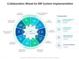 Collaboration Wheel For ERP System Implementation