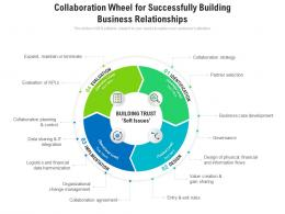 Collaboration Wheel For Successfully Building Business Relationships