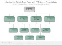 Collaborative Growth Team Framework Ppt Sample Presentations