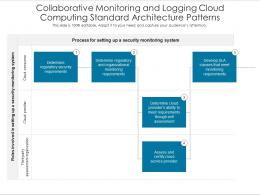 Collaborative Monitoring And Logging Cloud Computing Standard Architecture Patterns Ppt Slide