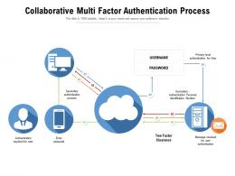 Collaborative Multi Factor Authentication Process
