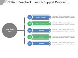 Collect Feedback Launch Support Program Deploy Program