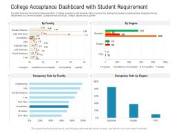 College Acceptance Dashboard With Student Requirement Powerpoint Template