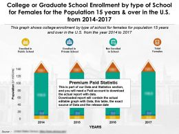 College Or Graduate School Enrollment By Type Of School For Females For 15 Years And Over In The US 2014-17