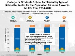 College Or Graduate School Enrollment By Type Of School For Males Population 15 Years And Over In US 2014-2017