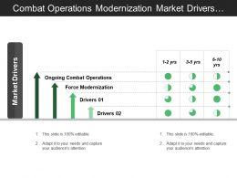 Combat Operations Modernization Market Drivers With Time Period And Arrows