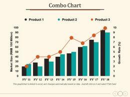 Combo Chart Finance Marketing Management Investment Analysis