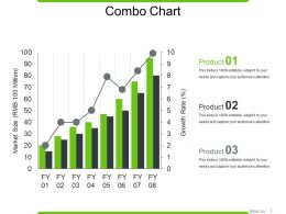 Combo Chart Powerpoint Presentation