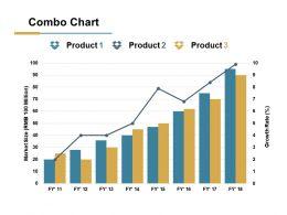 Combo Chart Ppt Slides Infographics