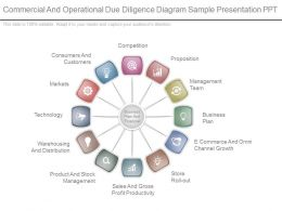 Commercial And Operational Due Diligence Diagram Sample Presentation Ppt
