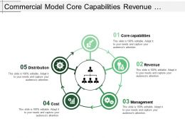 Commercial Model Core Capabilities Revenue Management Cost Distribution