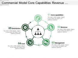 Commercial Model Core Capabilities Revenue Management Cost Distribution