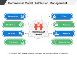 Commercial Model Distribution Management Costs Revenue Services Products